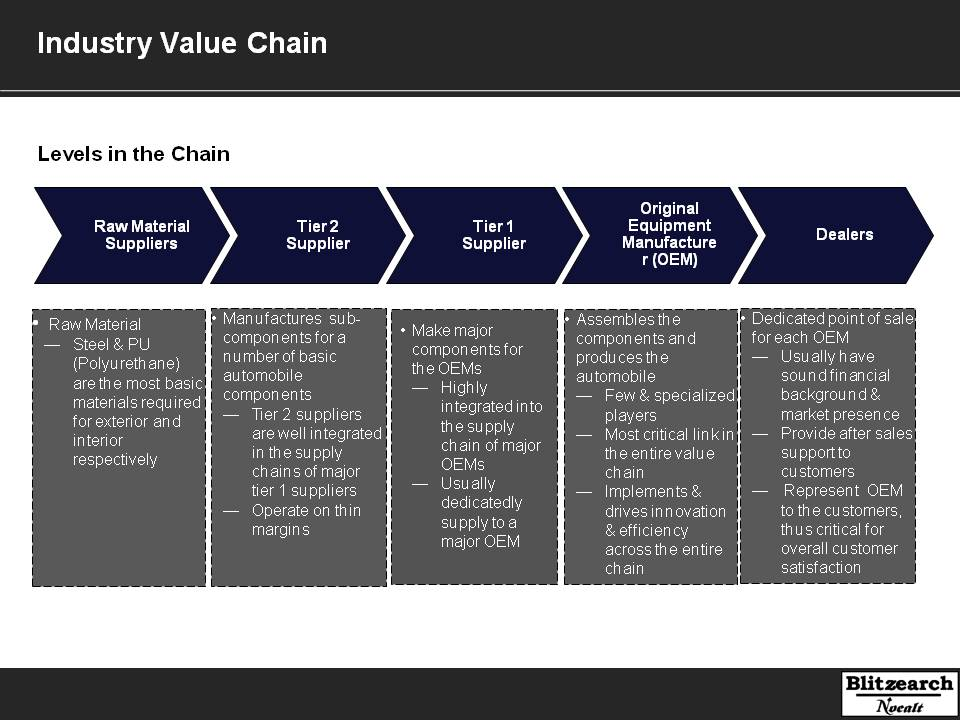 Automobile Industry-Value Chain Analysis